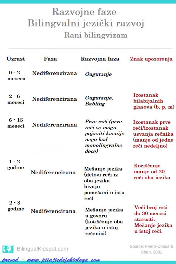 rani bilingvizam