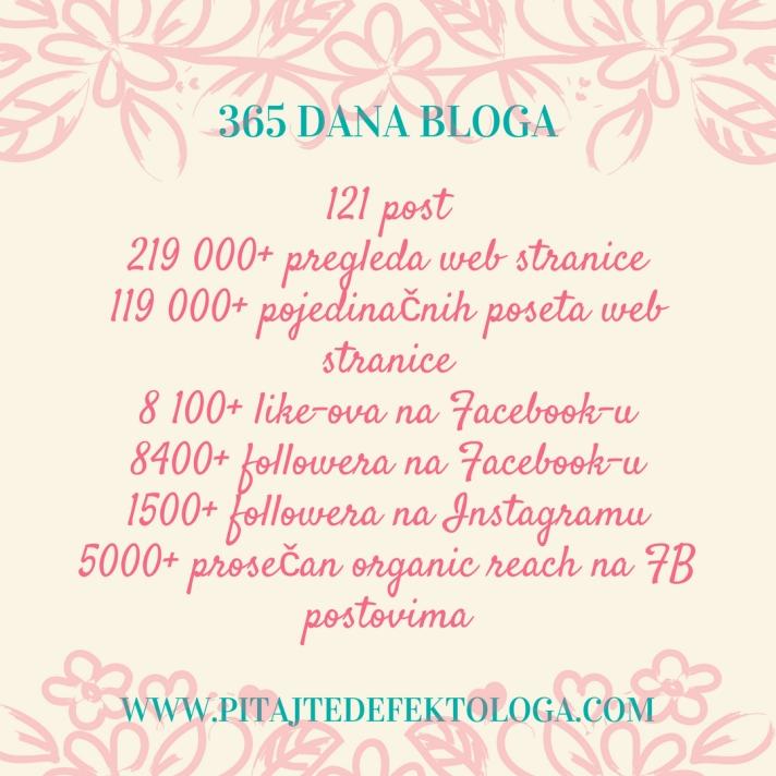 365 dana bloga121 post219 000+ pregleda119 000+ pojedinačnih poseta8.jpg